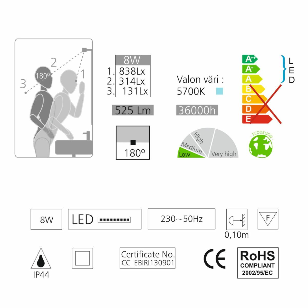 Tämä sinun on hyvä tietää kun olet hankkimassa LED valaisinta