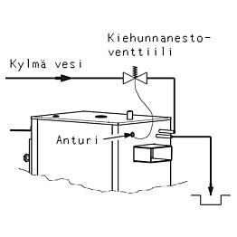 Terminen turvaventtiili Jäspi TSK 3/4 R