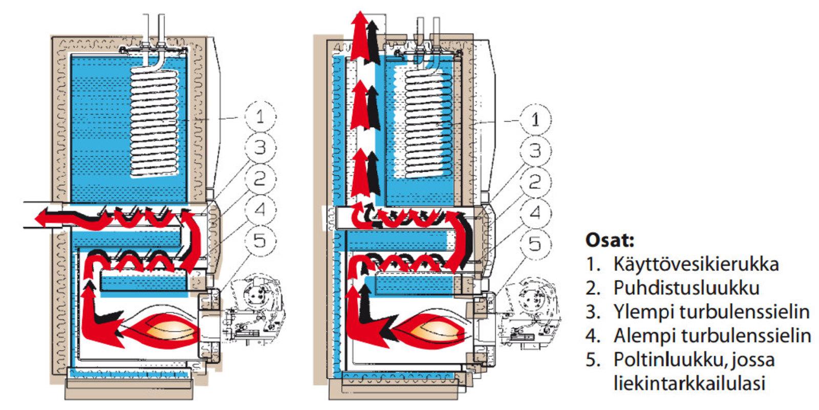 Öljykattila JÄSPI ECO-17 LUX osat