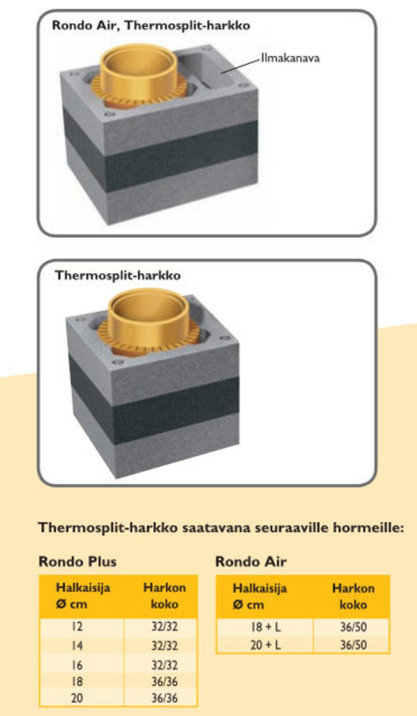 Schiedel Thermosplit-harkon koko